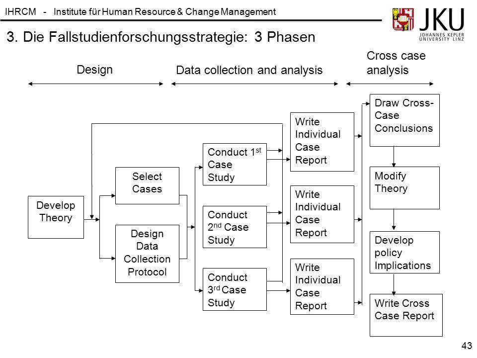 IHRCM - Institute für Human Resource & Change Management 3. Die Fallstudienforschungsstrategie: 3 Phasen Develop Theory Design Data Collection Protoco