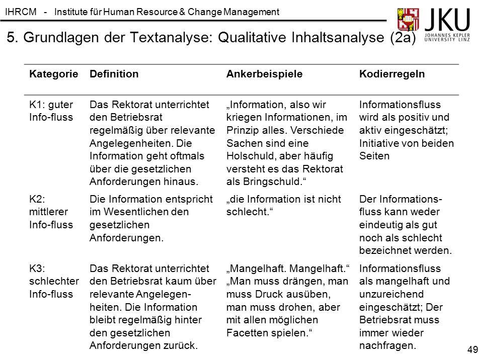 IHRCM - Institute für Human Resource & Change Management 5. Grundlagen der Textanalyse: Qualitative Inhaltsanalyse (2a) KategorieDefinitionAnkerbeispi
