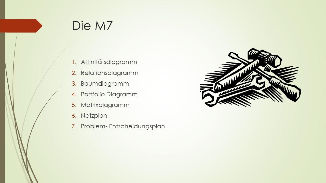 Die M7 1.Affinitätsdiagramm 2.Relationsdiagramm 3.Baumdiagramm 4.Portfolio Diagramm 5.Matrixdiagramm 6.Netzplan 7.Problem- Entscheidungsplan