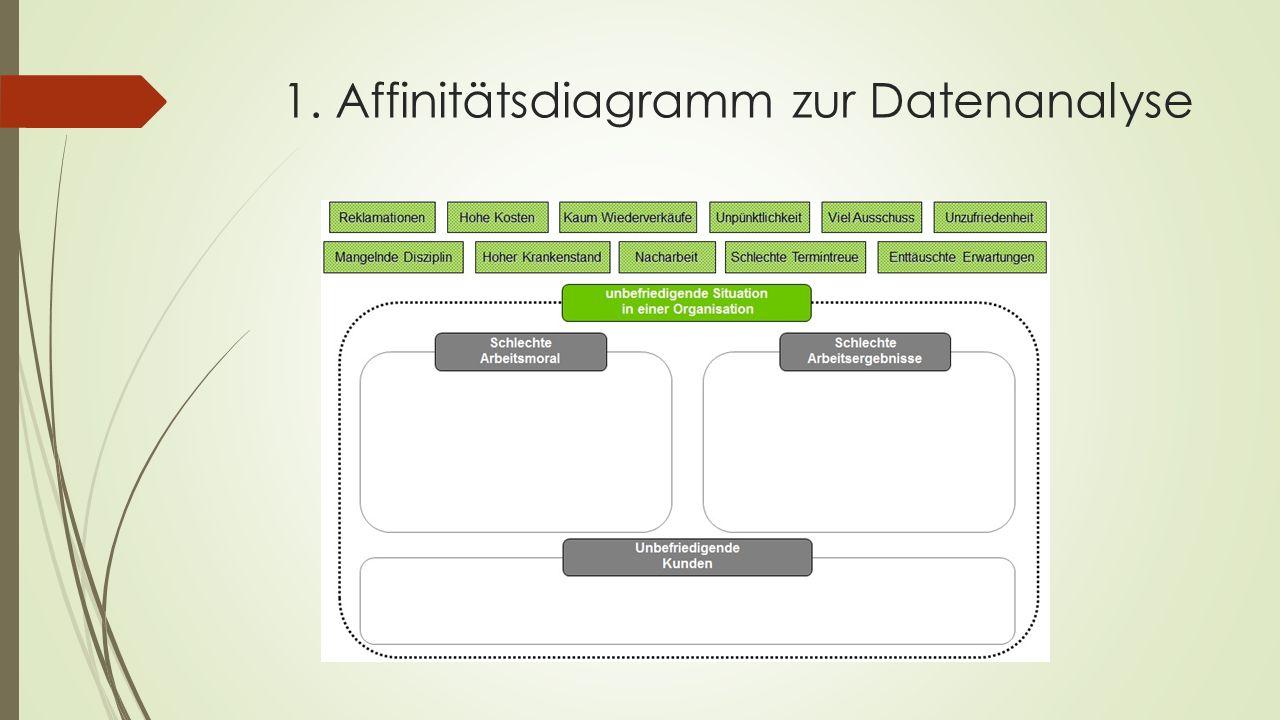 1. Affinitätsdiagramm zur Datenanalyse