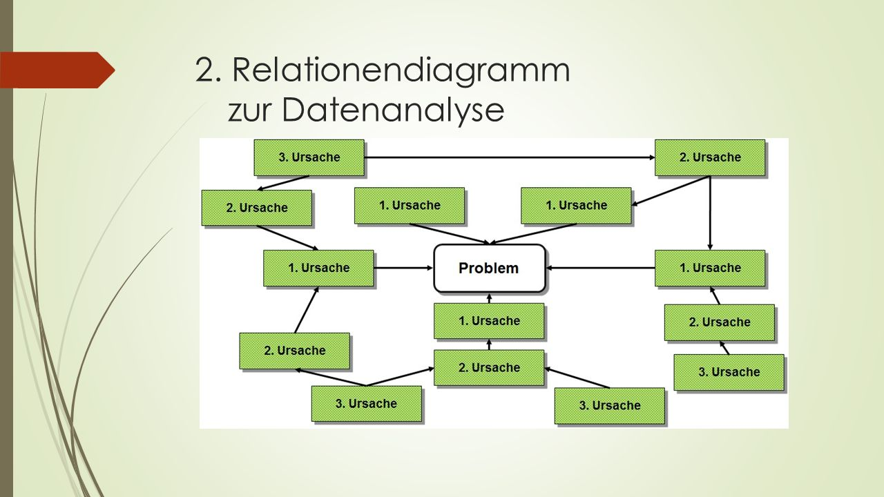 Vor-/Nachteile  Schneller Überblick  Erfassung aller Maßnahmen  gute Strukturierung für Planung  Bewertung möglich  Keine Darstellung von Wechselbeziehungen