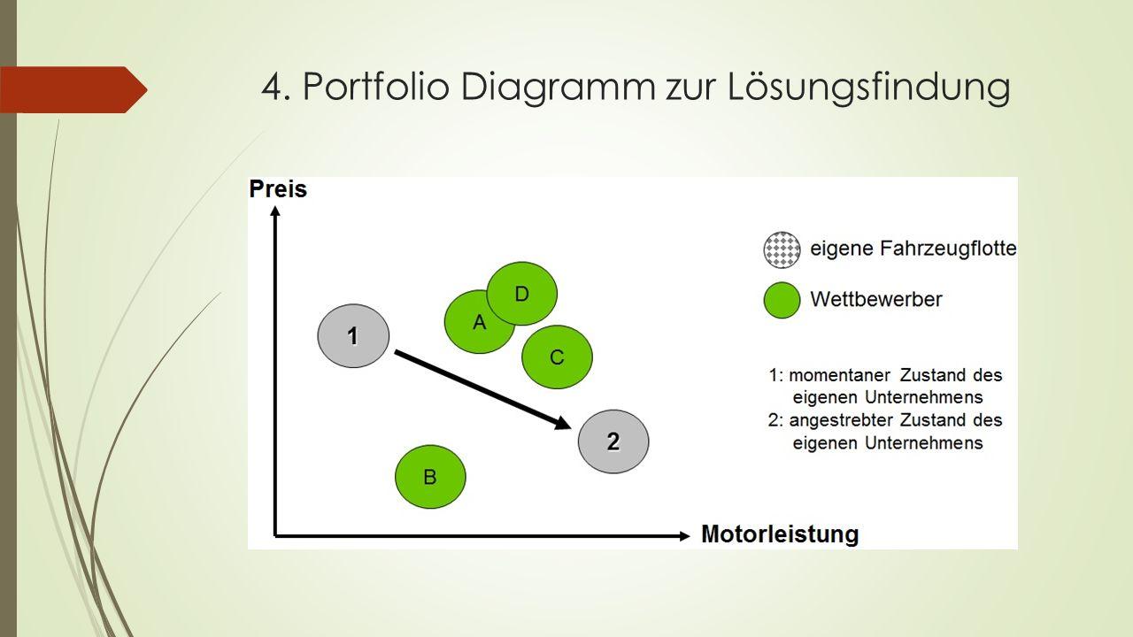 4. Portfolio Diagramm zur Lösungsfindung