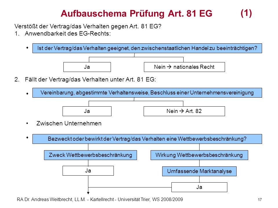 RA Dr. Andreas Weitbrecht, LL.M. - Kartellrecht - Universität Trier, WS 2008/2009 Aufbauschema Prüfung Art. 81 EG Verstößt der Vertrag/das Verhalten g