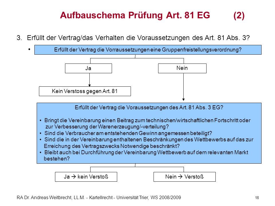 RA Dr. Andreas Weitbrecht, LL.M. - Kartellrecht - Universität Trier, WS 2008/2009 Aufbauschema Prüfung Art. 81 EG 3.Erfüllt der Vertrag/das Verhalten