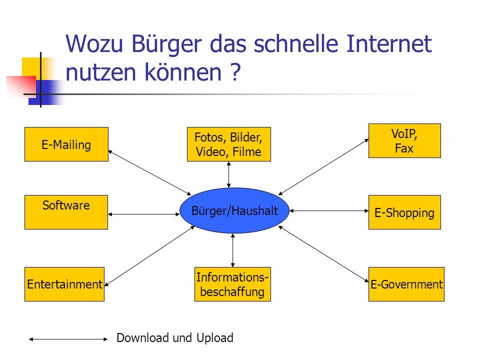 Wozu Bürger das schnelle Internet nutzen können ? Bürger/Haushalt Software E-Mailing VoIP, Fax E-Government Fotos, Bilder, Video, Filme Entertainment