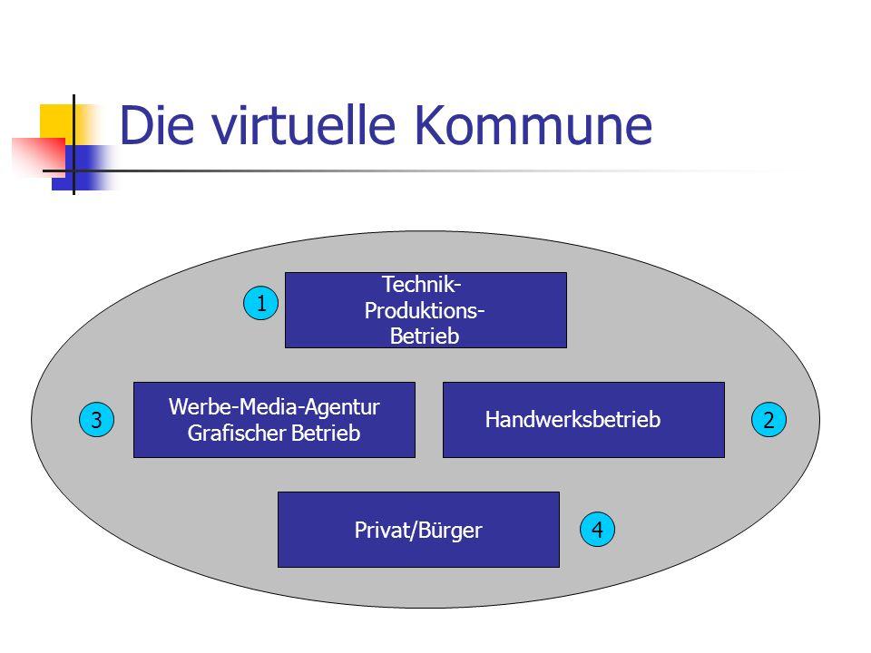 Die virtuelle Kommune Technik- Produktions- Betrieb Werbe-Media-Agentur Grafischer Betrieb Privat/Bürger Handwerksbetrieb 1 32 4