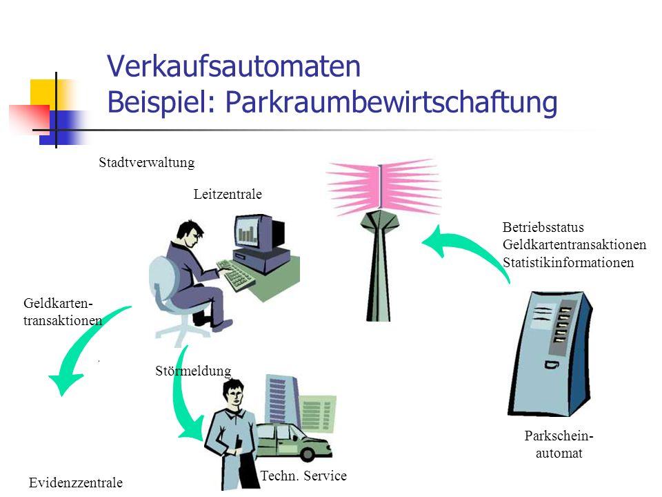 Verkaufsautomaten Beispiel: Parkraumbewirtschaftung Stadtverwaltung Evidenzzentrale Techn. Service Störmeldung Geldkarten- transaktionen Betriebsstatu