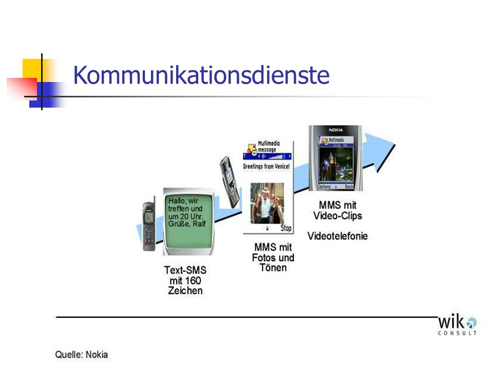 Kommunikationsdienste