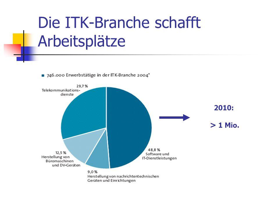Die ITK-Branche schafft Arbeitsplätze 2010: > 1 Mio.