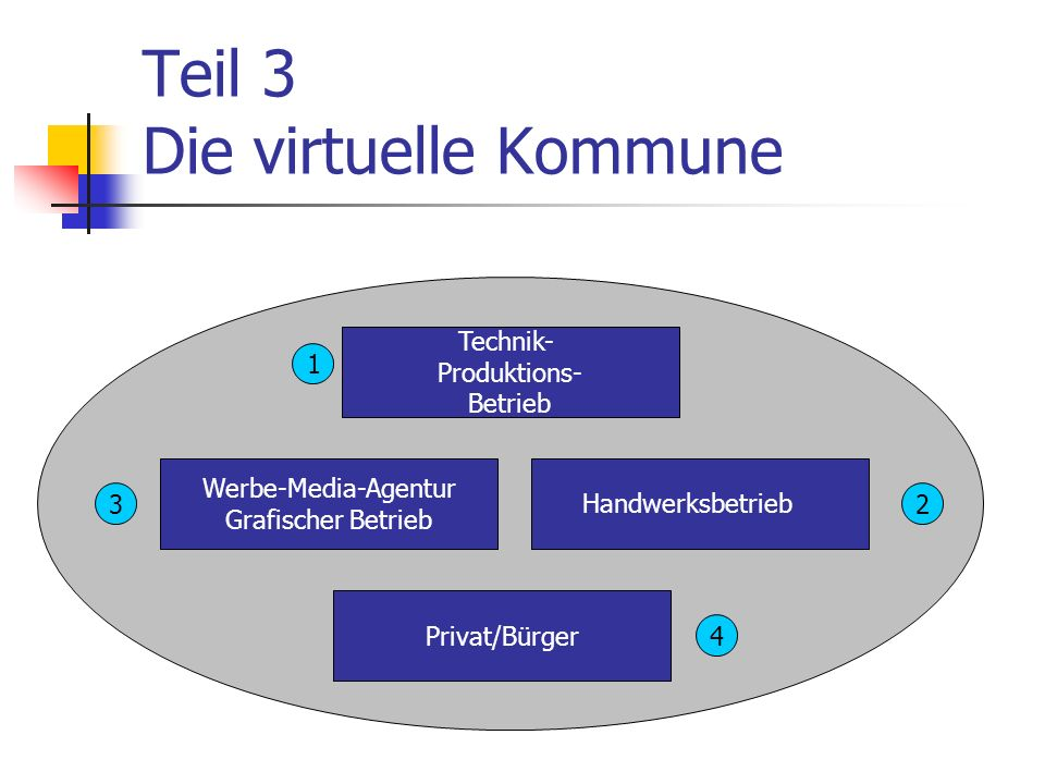 Teil 3 Die virtuelle Kommune Technik- Produktions- Betrieb Werbe-Media-Agentur Grafischer Betrieb Privat/Bürger Handwerksbetrieb 1 32 4