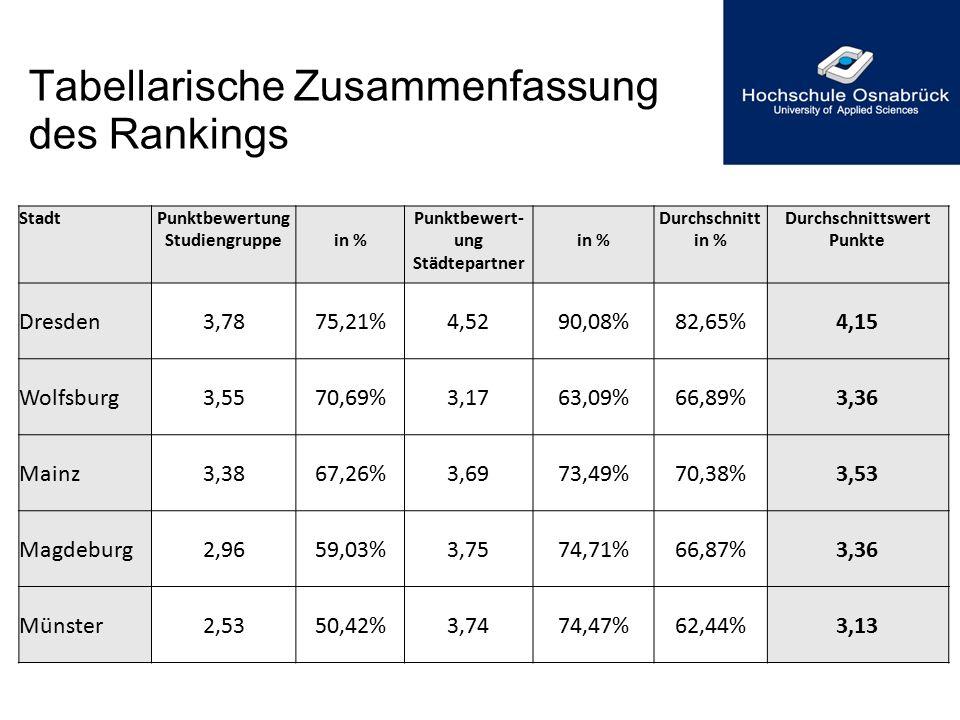 Tabellarische Zusammenfassung des Rankings StadtPunktbewertung Studiengruppein % Punktbewert- ung Städtepartner in % Durchschnitt in % Durchschnittswe