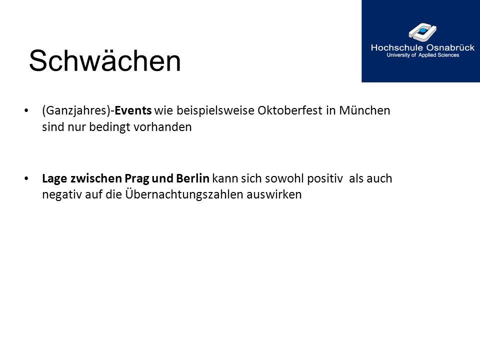 Schwächen (Ganzjahres)-Events wie beispielsweise Oktoberfest in München sind nur bedingt vorhanden Lage zwischen Prag und Berlin kann sich sowohl posi