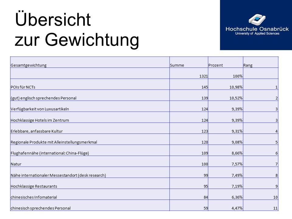 Übersicht zur Gewichtung GesamtgewichtungSummeProzentRang 1321100% POIs für NCTs14510,98%1 (gut) englisch sprechendes Personal13910,52%2 Verfügbarkeit