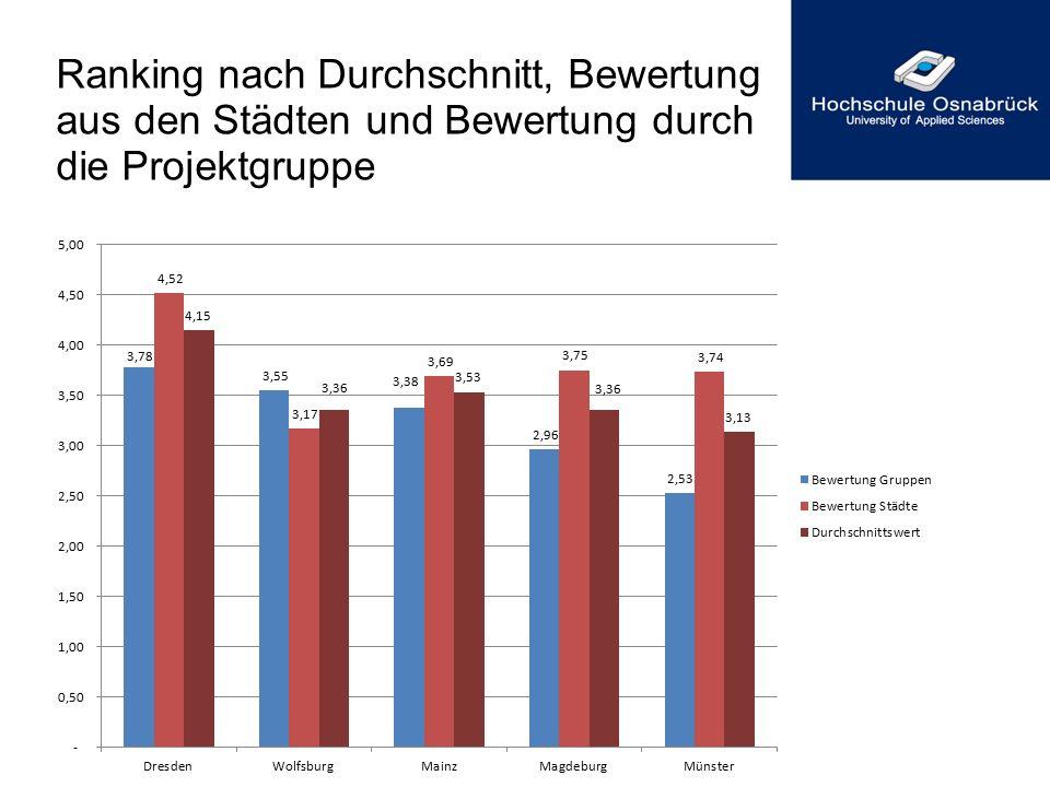 Tabellarische Zusammenfassung des Rankings StadtPunktbewertung Studiengruppein % Punktbewert- ung Städtepartner in % Durchschnitt in % Durchschnittswert Punkte Dresden3,7875,21%4,5290,08%82,65%4,15 Wolfsburg3,5570,69%3,1763,09%66,89%3,36 Mainz3,3867,26%3,6973,49%70,38%3,53 Magdeburg2,9659,03%3,7574,71%66,87%3,36 Münster2,5350,42%3,7474,47%62,44%3,13