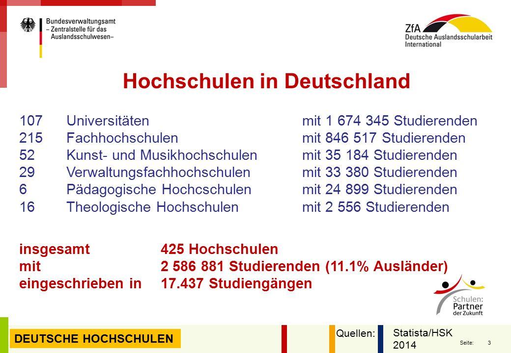 3 Seite: Hochschulen in Deutschland DEUTSCHE HOCHSCHULEN 107 Universitäten mit 1 674 345 Studierenden 215 Fachhochschulenmit 846 517 Studierenden 52 Kunst- und Musikhochschulenmit 35 184 Studierenden 29 Verwaltungsfachhochschulen mit 33 380 Studierenden 6 Pädagogische Hochcschulenmit 24 899 Studierenden 16 Theologische Hochschulenmit 2 556 Studierenden insgesamt 425 Hochschulen mit2 586 881 Studierenden (11.1% Ausländer) eingeschrieben in17.437 Studiengängen Statista/HSK 2014 Quellen: