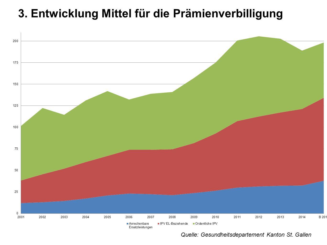 3. Entwicklung Mittel für die Prämienverbilligung Quelle: Gesundheitsdepartement Kanton St. Gallen