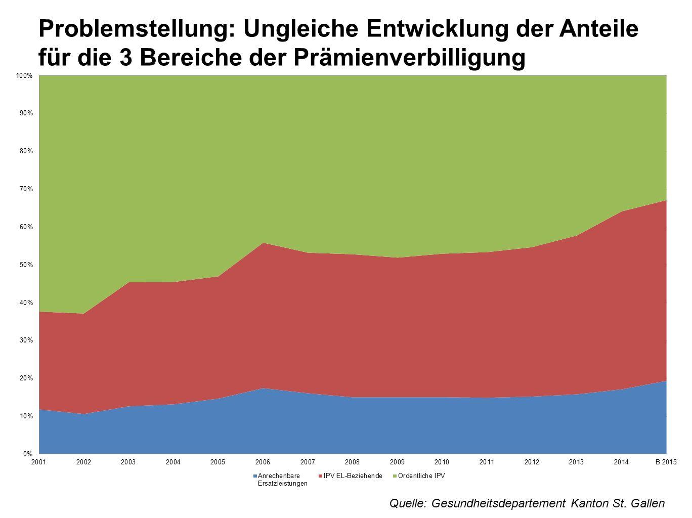 Problemstellung: Ungleiche Entwicklung der Anteile für die 3 Bereiche der Prämienverbilligung Quelle: Quelle: Gesundheitsdepartement Kanton St. Gallen