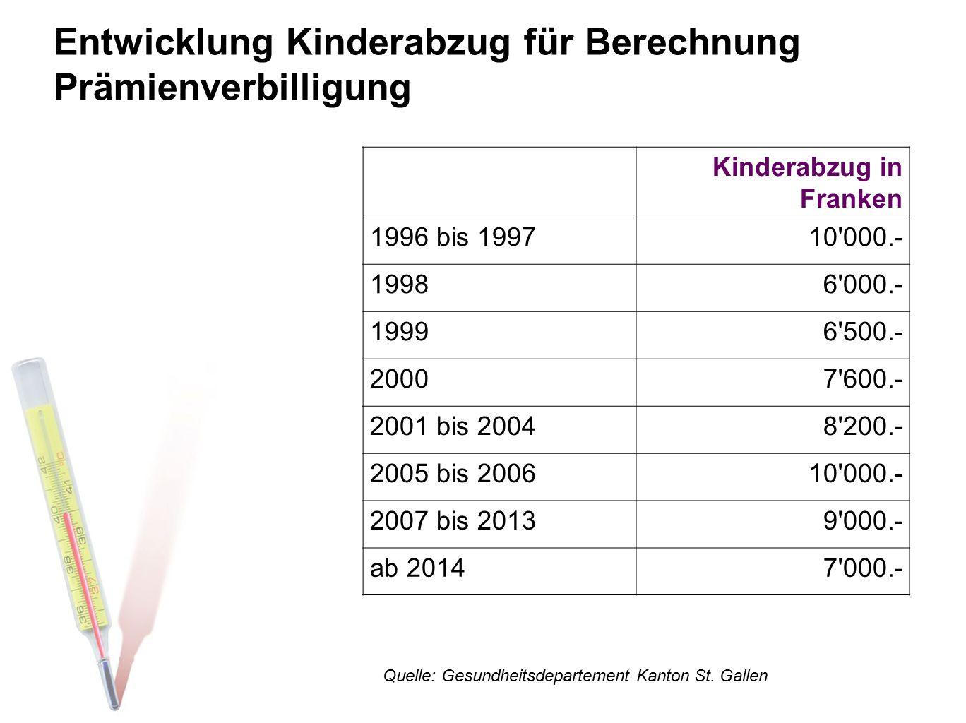 Entwicklung Kinderabzug für Berechnung Prämienverbilligung Kinderabzug in Franken 1996 bis 199710'000.- 19986'000.- 19996'500.- 20007'600.- 2001 bis 2