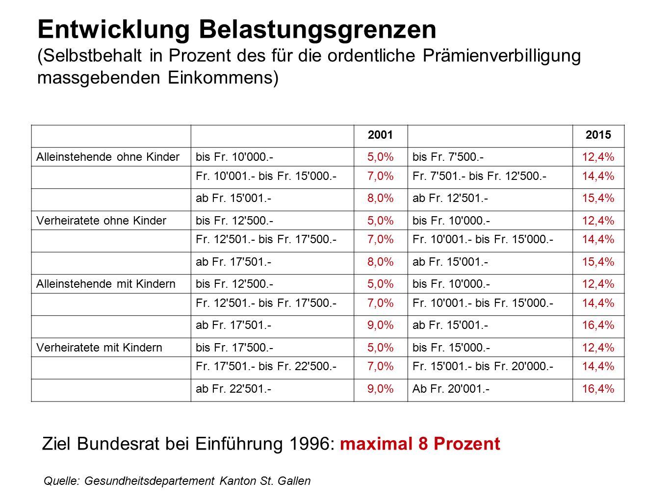 Entwicklung Belastungsgrenzen (Selbstbehalt in Prozent des für die ordentliche Prämienverbilligung massgebenden Einkommens) 20012015 Alleinstehende oh