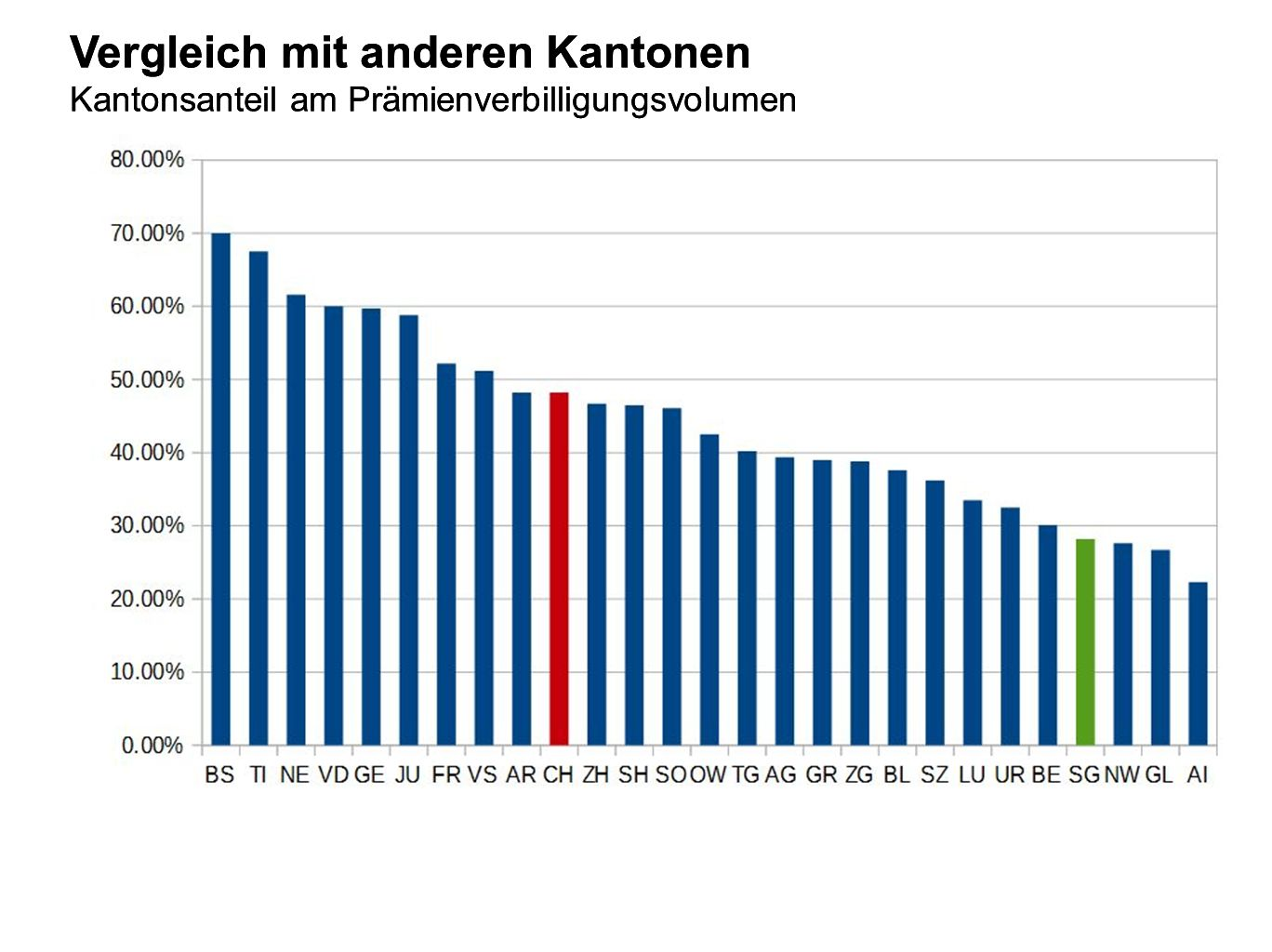 Vergleich mit anderen Kantonen Kantonsanteil am Prämienverbilligungsvolumen Vergleich mit anderen Kantonen Kantonsanteil am Prämienverbilligungsvolume