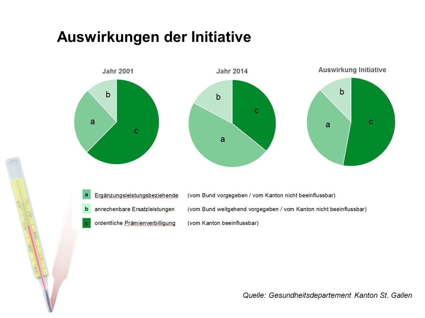 Auswirkungen der Initiative Quelle: Gesundheitsdepartement Kanton St. Gallen