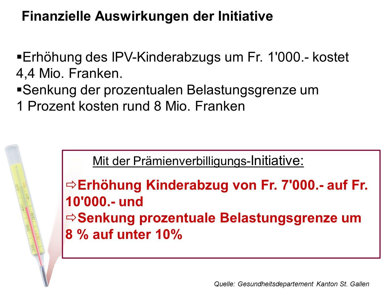 Finanzielle Auswirkungen der Initiative  Erhöhung des IPV-Kinderabzugs um Fr. 1'000.- kostet 4,4 Mio. Franken.  Senkung der prozentualen Belastungsg