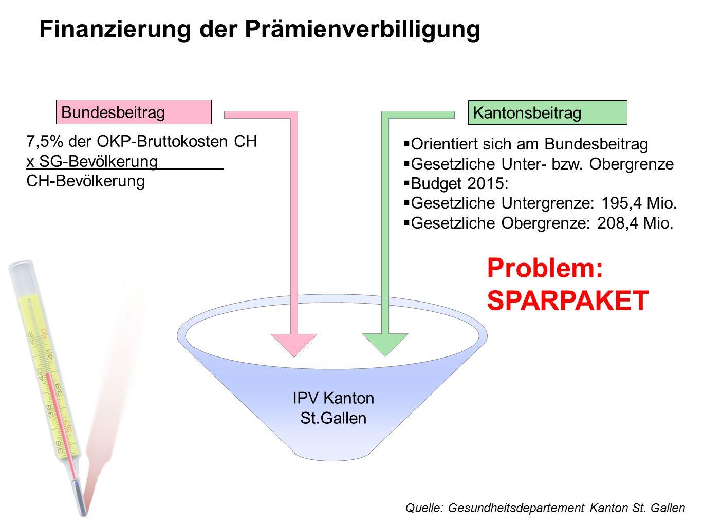 Finanzierung der Prämienverbilligung IPV Kanton St.Gallen Bundesbeitrag 7,5% der OKP-Bruttokosten CH x SG-Bevölkerung CH-Bevölkerung Kantonsbeitrag 