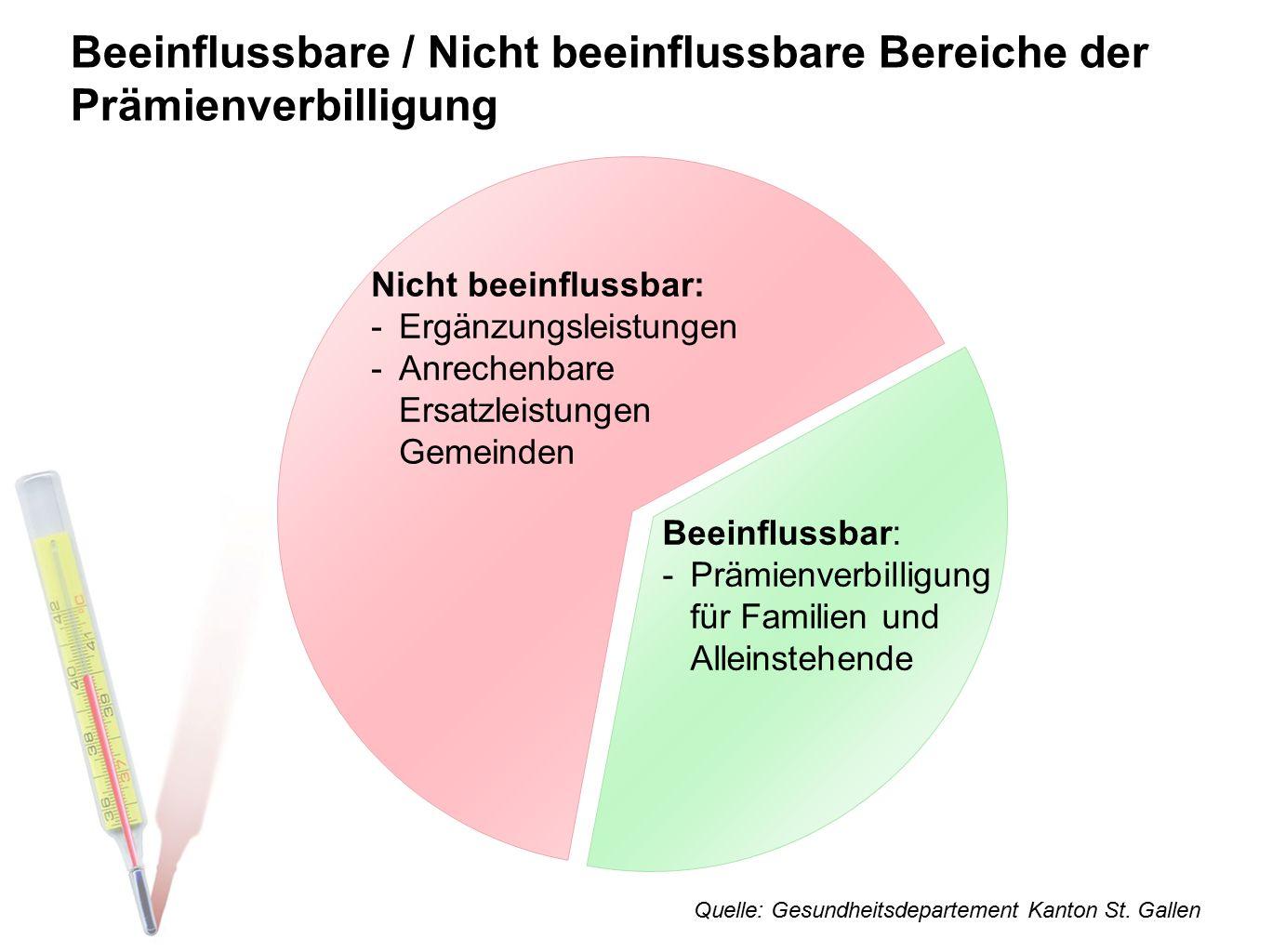 Beeinflussbare / Nicht beeinflussbare Bereiche der Prämienverbilligung Quelle: Gesundheitsdepartement Kanton St. Gallen Nicht beeinflussbar: -Ergänzun