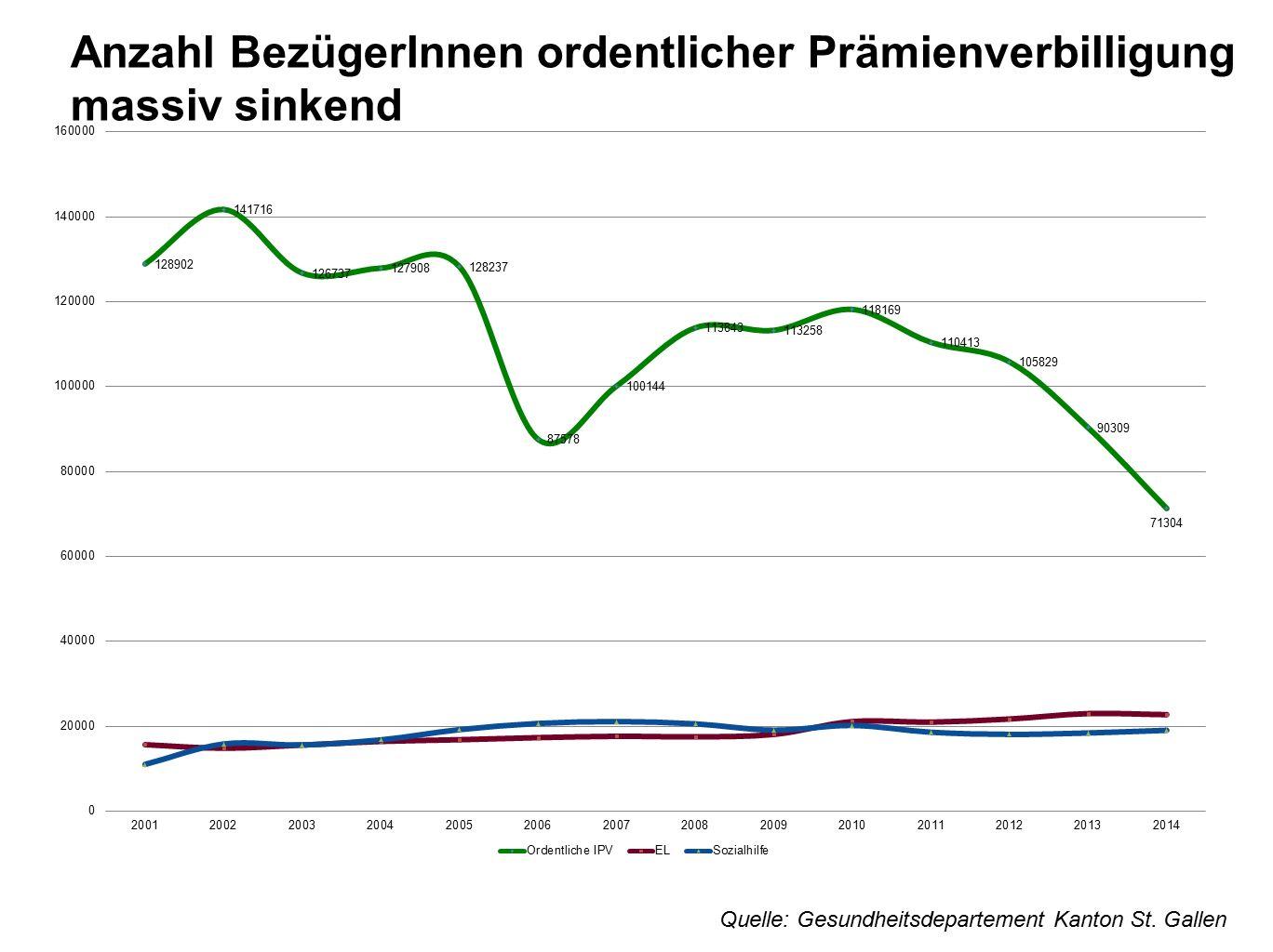 Anzahl BezügerInnen ordentlicher Prämienverbilligung massiv sinkend Quelle: Gesundheitsdepartement Kanton St. Gallen
