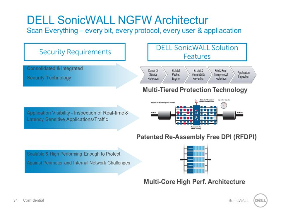 34 SonicWALL Confidential