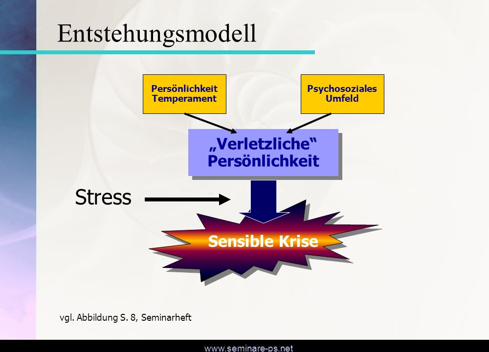 """www.seminare-ps.net """"Verletzliche"""" Persönlichkeit Sensible Krise Persönlichkeit Temperament Psychosoziales Umfeld vgl. Abbildung S. 8, Seminarheft Str"""