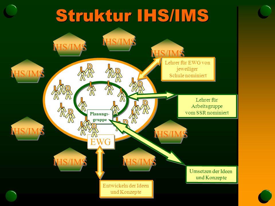 Struktur IHS/IMS EWG Planungs- gruppe IHS/IMS Lehrer für Arbeitsgruppe vom SSR nominiert Umsetzen der Ideen und Konzepte Entwickeln der Ideen und Konzepte Lehrer für EWG von jeweiliger Schule nominiert