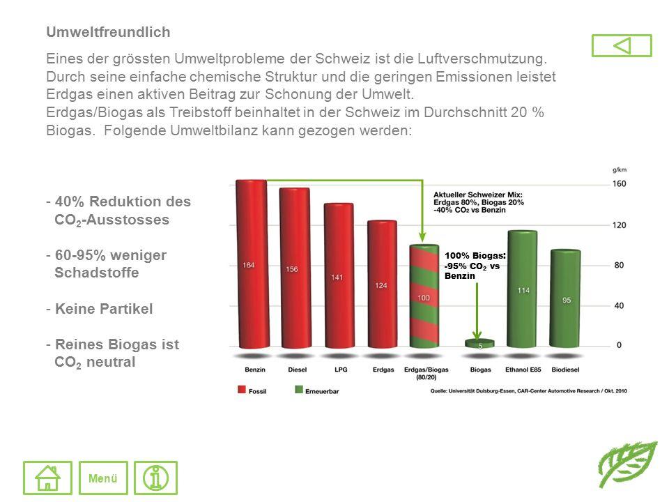 Umweltfreundlich Eines der grössten Umweltprobleme der Schweiz ist die Luftverschmutzung. Durch seine einfache chemische Struktur und die geringen Emi