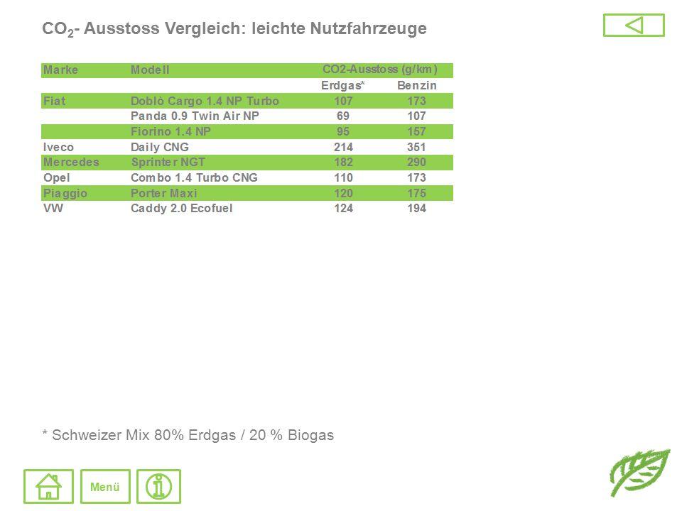 CO 2 - Ausstoss Vergleich: leichte Nutzfahrzeuge * Schweizer Mix 80% Erdgas / 20 % Biogas Menü
