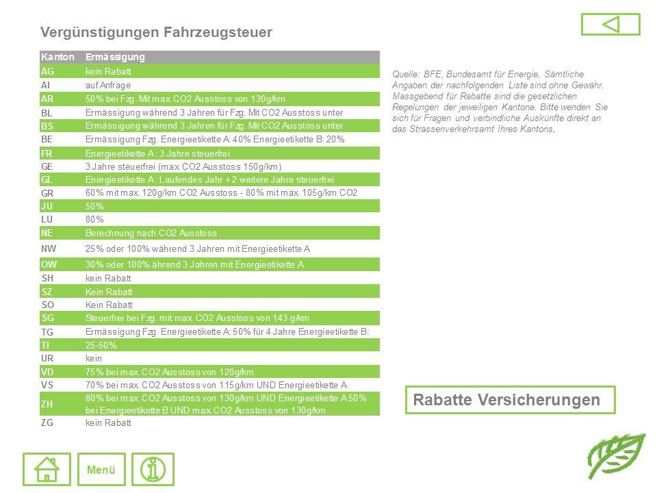 Vergünstigungen Versicherungen Quelle: BFE, Bundesamt für Energie.