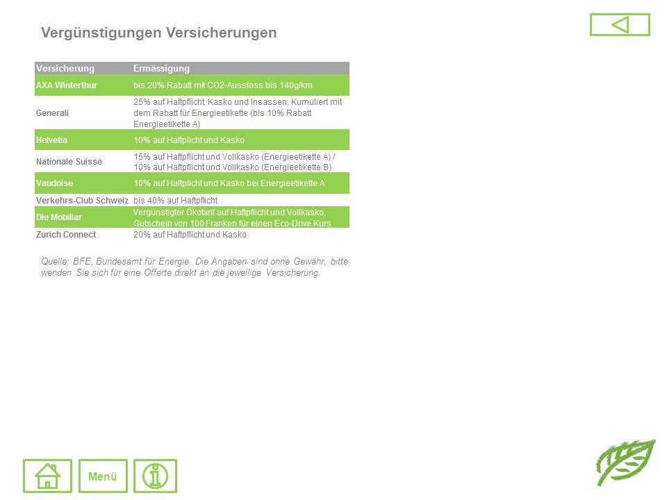 Tanken an der Zapfsäule Das Schweizer Tankstellennetz beläuft sich aktuell auf 140 Tankstellen, d.h.