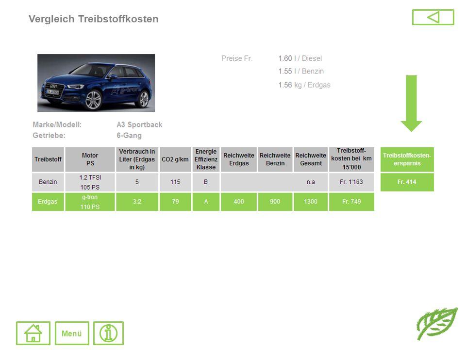 CO 2 - Ausstoss Vergleich: Personenwagen Nutzfahrzeuge * Schweizer Mix 80% Erdgas / 20 % Biogas Menü