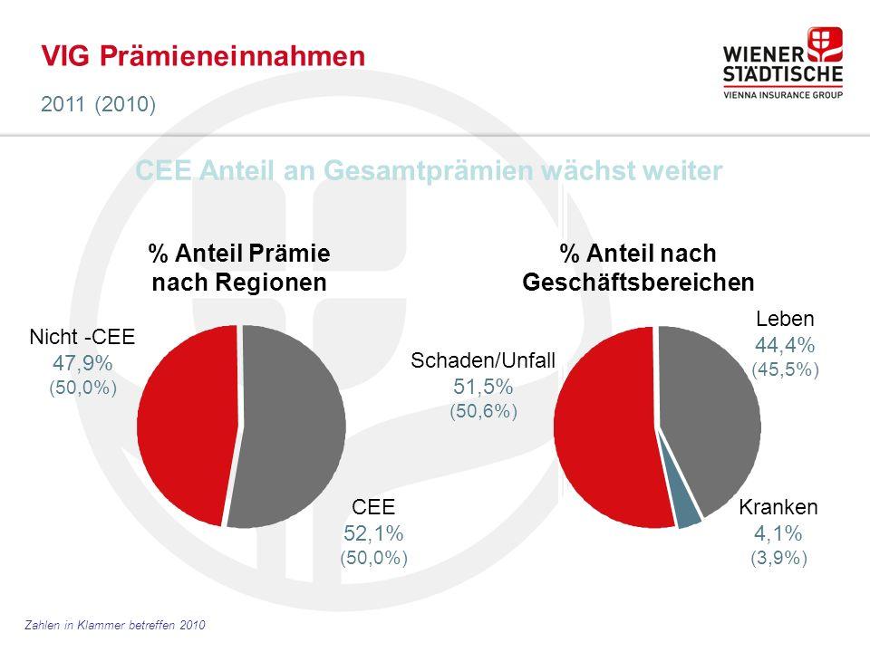 VIG Prämieneinnahmen 2011 (2010) Zahlen in Klammer betreffen 2010 Nicht -CEE 47,9% (50,0%) CEE 52,1% (50,0%) % Anteil Prämie nach Regionen % Anteil nach Geschäftsbereichen Schaden/Unfall 51,5% (50,6%) Leben 44,4% (45,5%) Kranken 4,1% (3,9%) CEE Anteil an Gesamtprämien wächst weiter