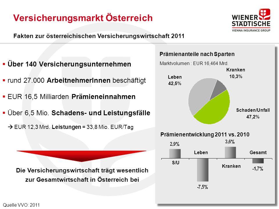  Über 140 Versicherungsunternehmen  rund 27.000 ArbeitnehmerInnen beschäftigt  EUR 16,5 Milliarden Prämieneinnahmen  Über 6,5 Mio.