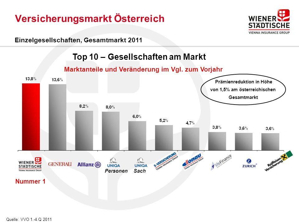 Versicherungsmarkt Österreich Sach Personen Nummer 1 Einzelgesellschaften, Gesamtmarkt 2011 Prämienreduktion in Höhe von 1,5% am österreichischen Gesamtmarkt Top 10 – Gesellschaften am Markt Marktanteile und Veränderung im Vgl.