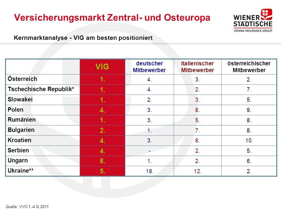 Versicherungsmarkt Zentral- und Osteuropa Kernmarktanalyse - VIG am besten positioniert Quelle: VVO 1.-4.Q 2011 VIG deutscher Mitbewerber italienischer Mitbewerber österreichischer Mitbewerber Österreich 1.