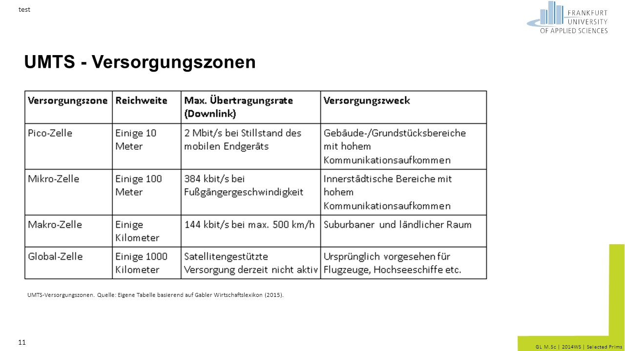GL M.Sc | 2014WS | Selected Prlms UMTS - Versorgungszonen test 11 UMTS-Versorgungszonen.