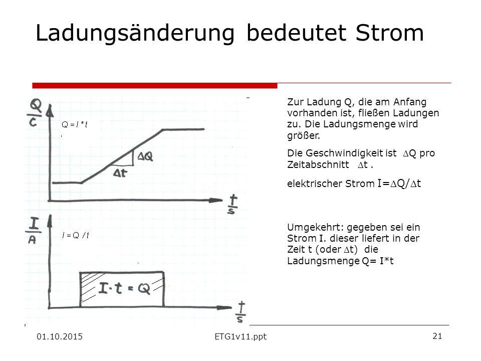01.10.2015ETG1v11.ppt 21 Ladungsänderung bedeutet Strom Zur Ladung Q, die am Anfang vorhanden ist, fließen Ladungen zu.