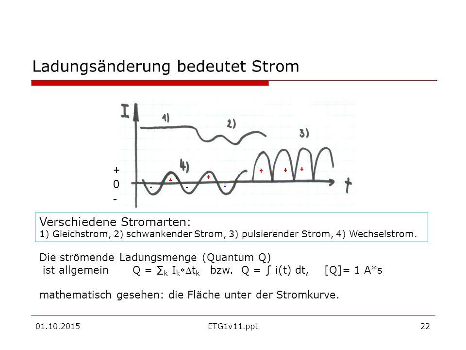 01.10.2015ETG1v11.ppt22 Ladungsänderung bedeutet Strom Verschiedene Stromarten: 1) Gleichstrom, 2) schwankender Strom, 3) pulsierender Strom, 4) Wechselstrom.