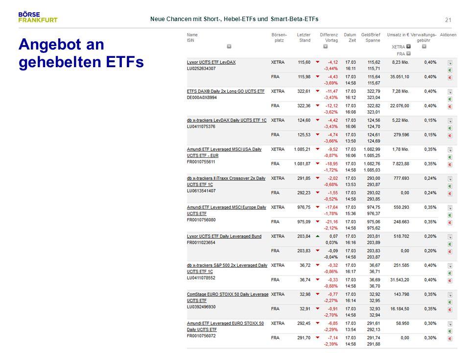 21 Angebot an gehebelten ETFs Neue Chancen mit Short-, Hebel-ETFs und Smart-Beta-ETFs