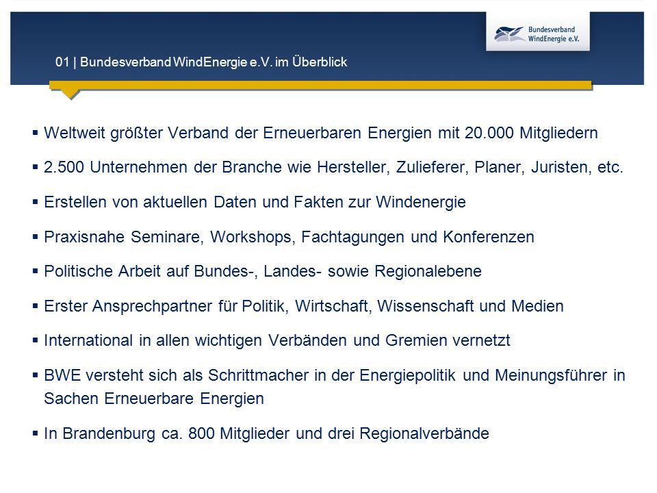 01 | Bundesverband WindEnergie e.V. im Überblick  Weltweit größter Verband der Erneuerbaren Energien mit 20.000 Mitgliedern  2.500 Unternehmen der B