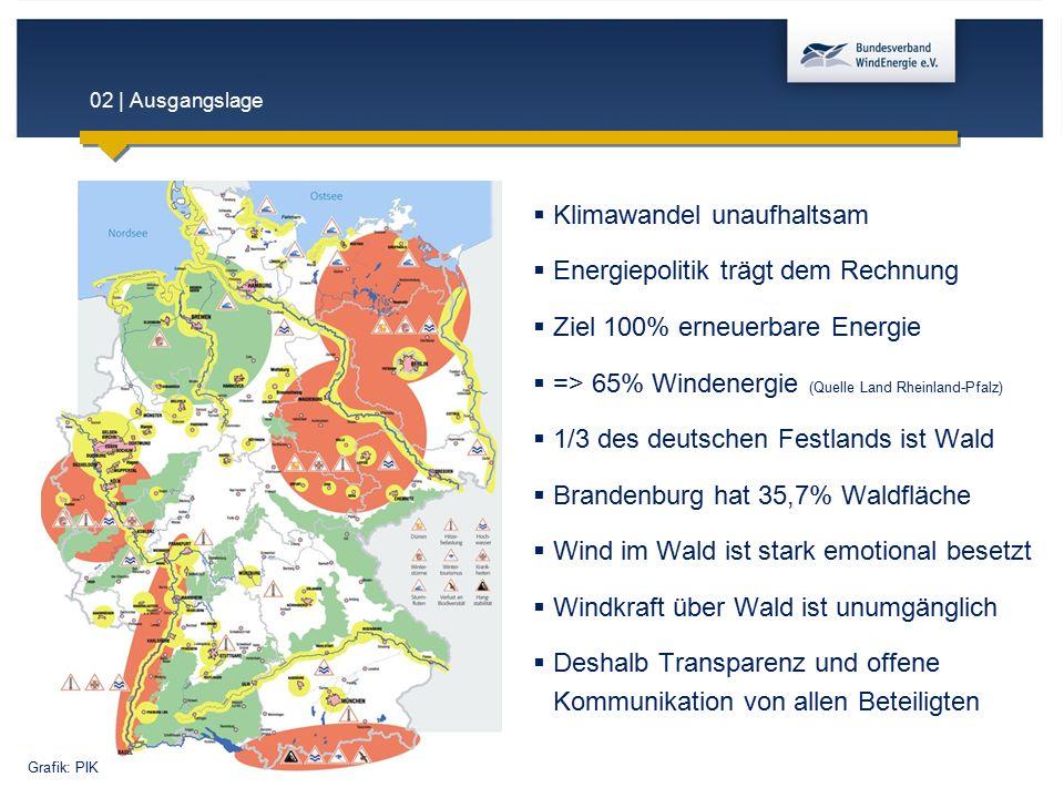 02 | Ausgangslage  Klimawandel unaufhaltsam  Energiepolitik trägt dem Rechnung  Ziel 100% erneuerbare Energie  => 65% Windenergie (Quelle Land Rhe