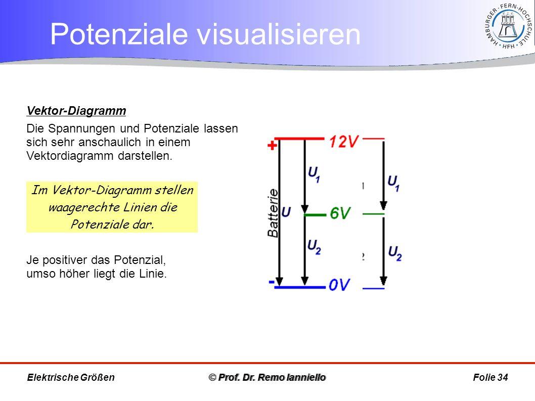 Potenziale visualisieren © Prof. Dr. Remo IannielloFolie 34 Vektor-Diagramm Die Spannungen und Potenziale lassen sich sehr anschaulich in einem Vektor