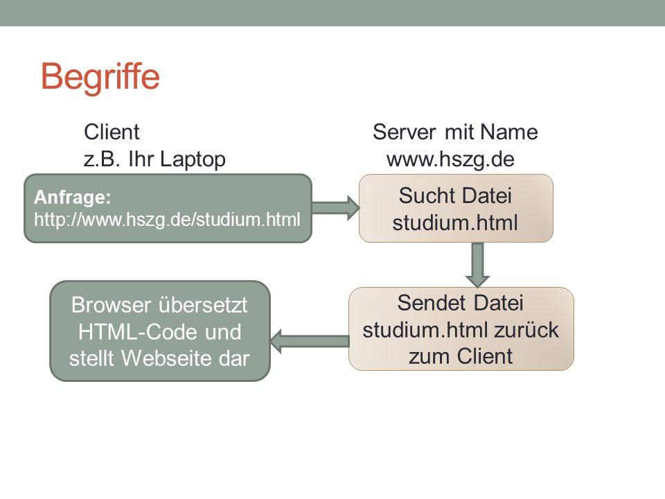 Begriffe Anfrage: http://www.hszg.de/studium.html Sucht Datei studium.html Browser übersetzt HTML-Code und stellt Webseite dar Sendet Datei studium.html zurück zum Client Client Server mit Name z.B.