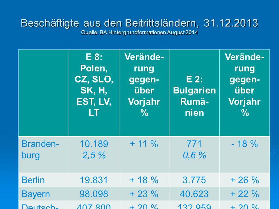 Beschäftigte aus den Beitrittsländern, 31.12.2013 Quelle: BA Hintergrundformationen August 2014 E 8: Polen, CZ, SLO, SK, H, EST, LV, LT Verände- rung